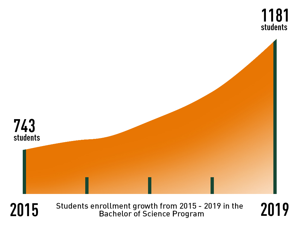 Student Enrollment Growth